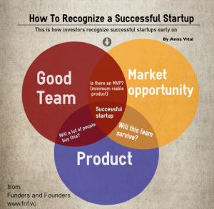 Как создать успешный стартап