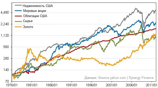 График инвестиционных активов