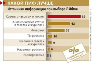 Как выбирают ПИФы в России